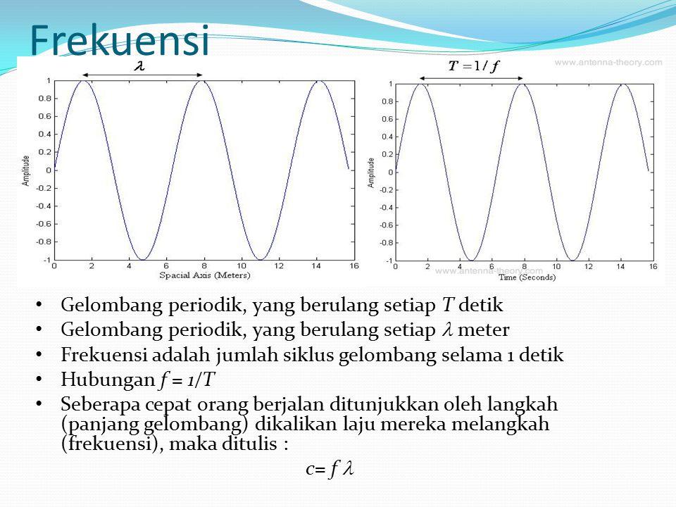 Frekuensi Gelombang periodik, yang berulang setiap T detik