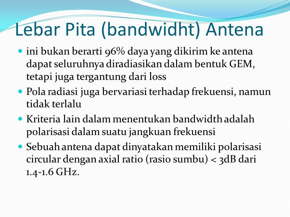 Lebar Pita (bandwidht) Antena