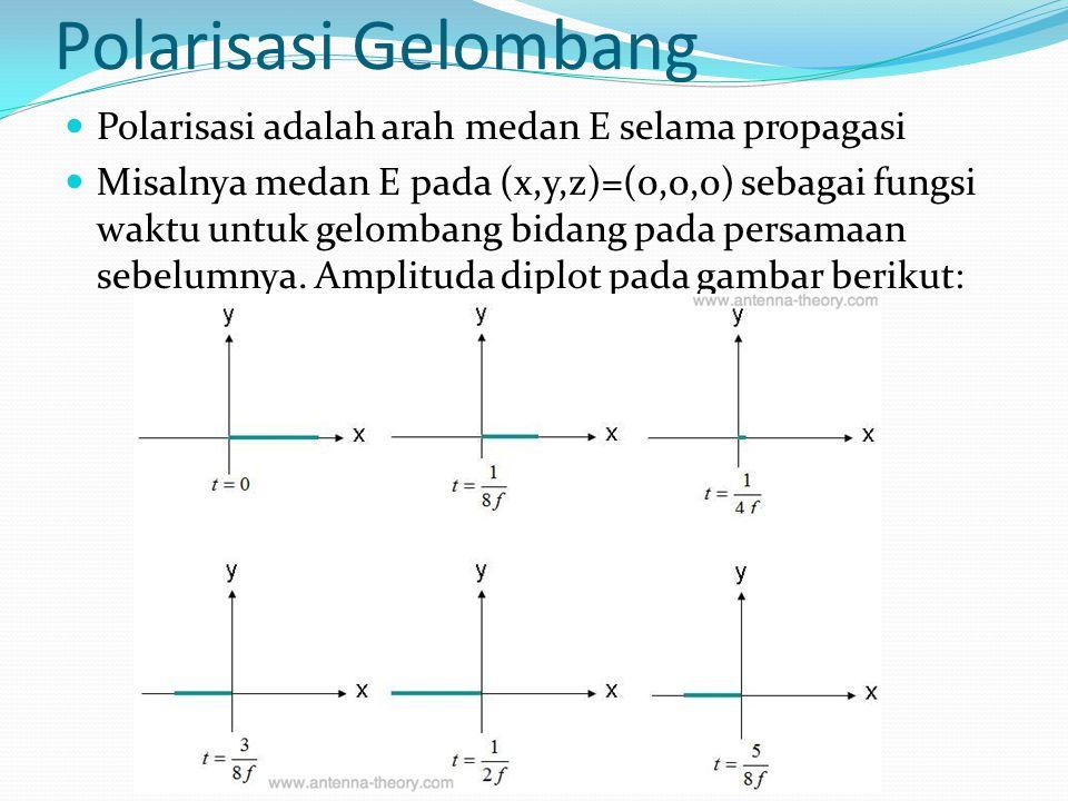 Polarisasi Gelombang Polarisasi adalah arah medan E selama propagasi