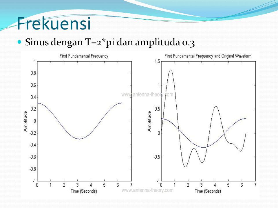 Frekuensi Sinus dengan T=2*pi dan amplituda 0.3