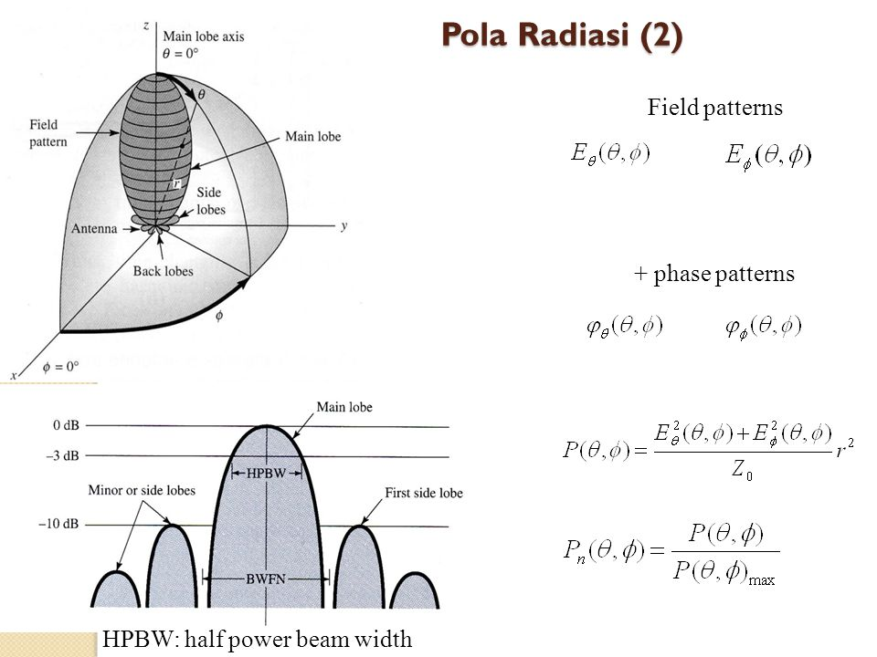 Pola Radiasi (2) Field patterns + phase patterns