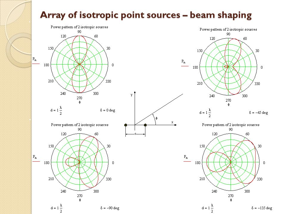 Array of isotropic point sources – beam shaping