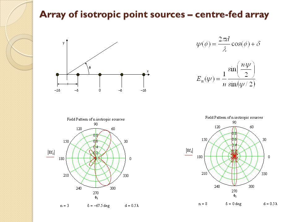 Array of isotropic point sources – centre-fed array