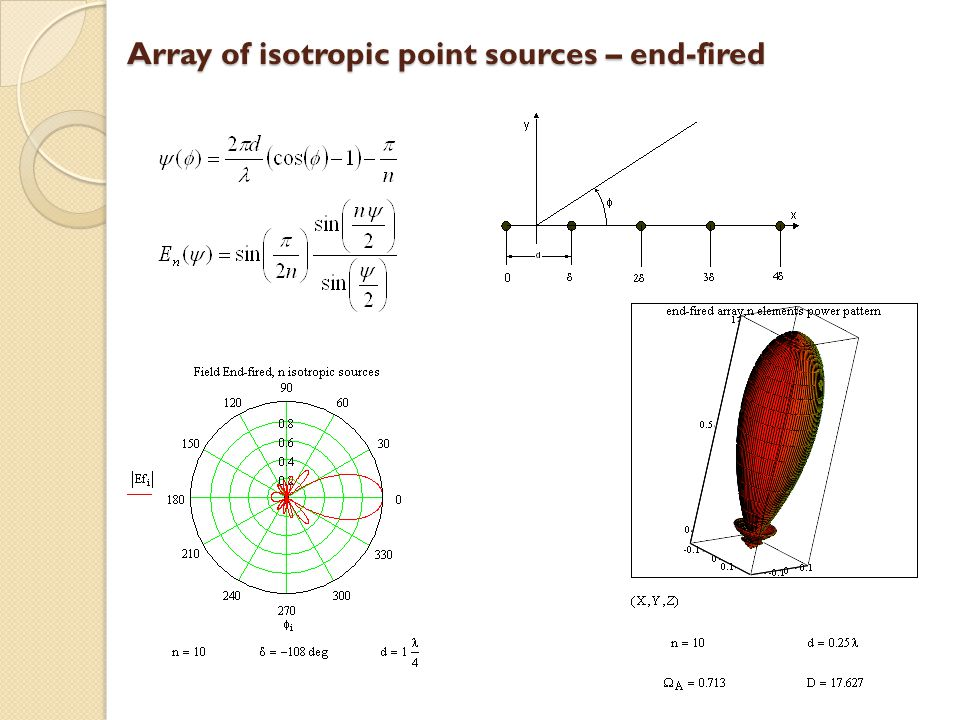 Array of isotropic point sources – end-fired