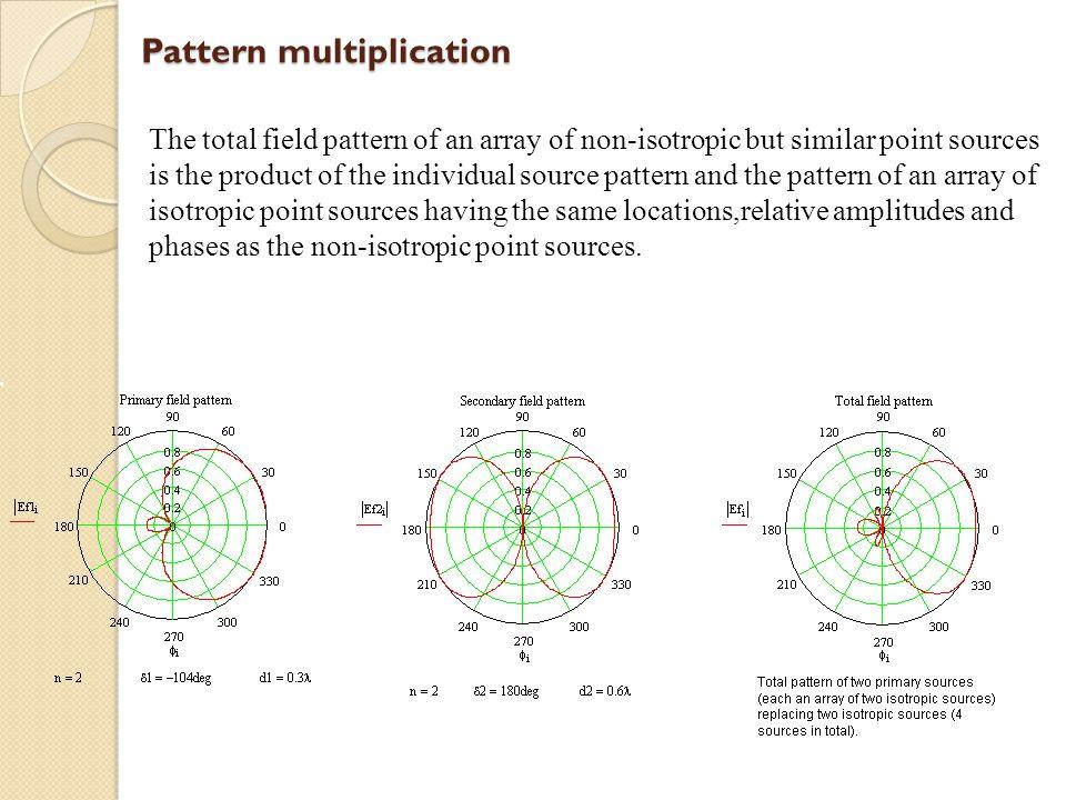 Pattern multiplication