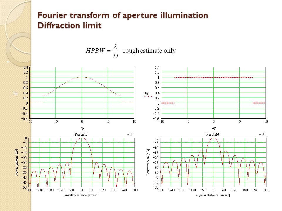 Fourier transform of aperture illumination Diffraction limit