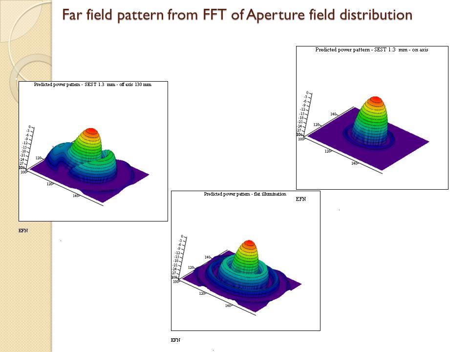 Far field pattern from FFT of Aperture field distribution