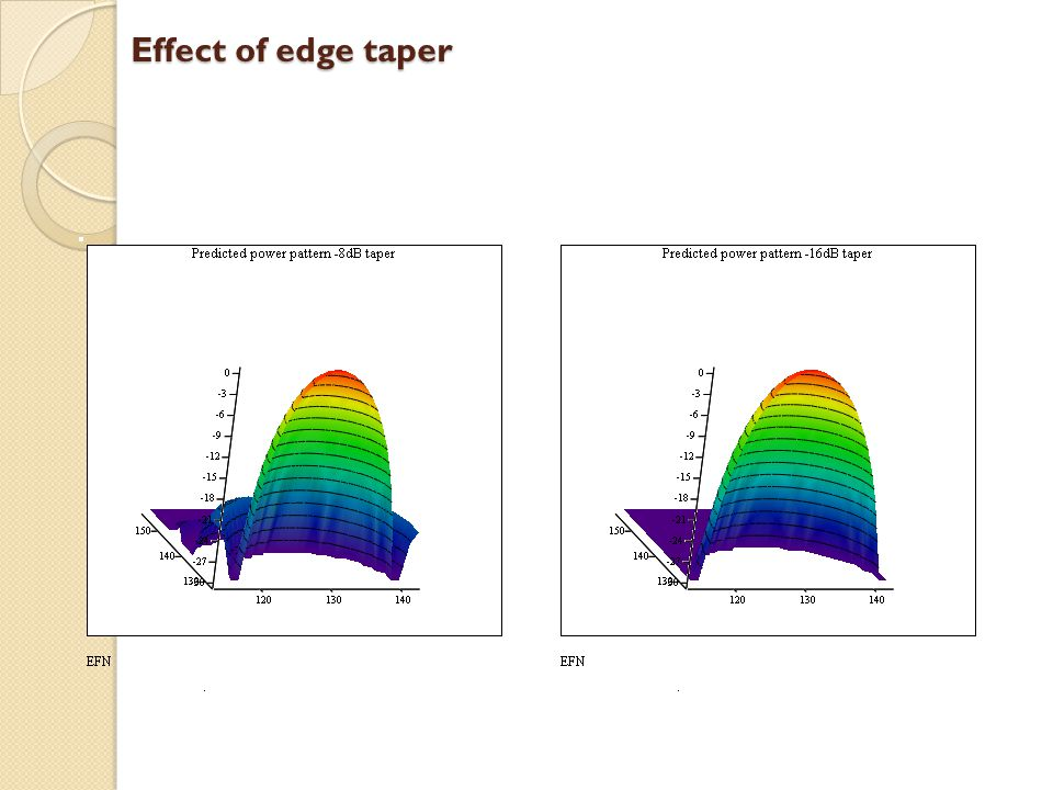 Effect of edge taper