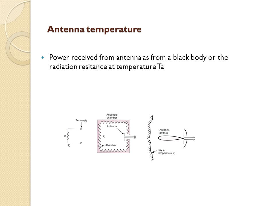 Antenna temperature Power received from antenna as from a black body or the radiation resitance at temperature Ta.
