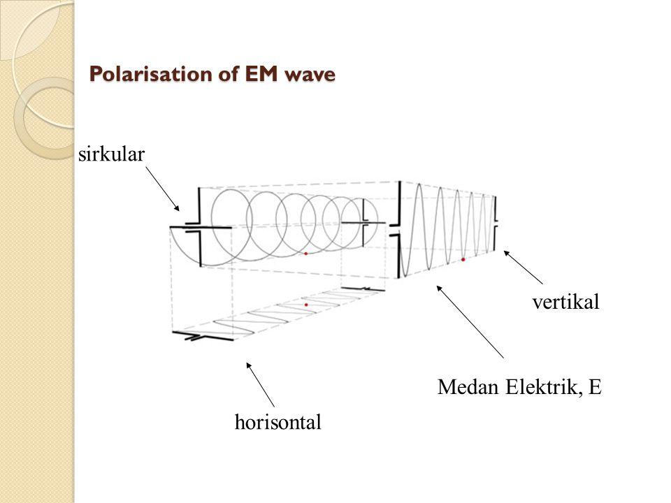 Polarisation of EM wave