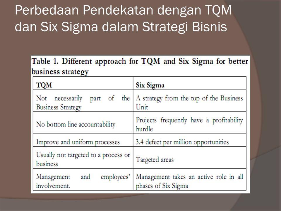 Perbedaan Pendekatan dengan TQM dan Six Sigma dalam Strategi Bisnis