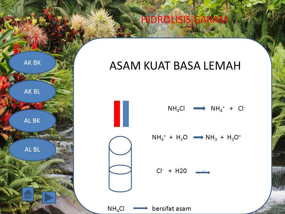 ASAM KUAT BASA LEMAH NH4Cl NH4+ + Cl- NH4+ + H2O NH3 + H3O+ Cl- + H20