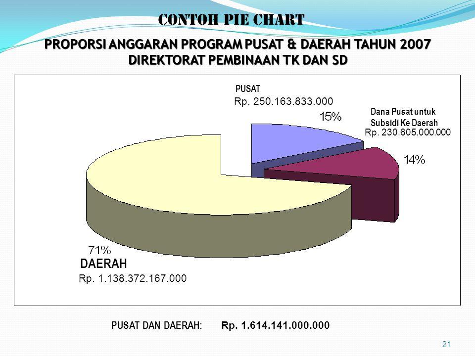CONTOH PIE CHART PROPORSI ANGGARAN PROGRAM PUSAT & DAERAH TAHUN 2007