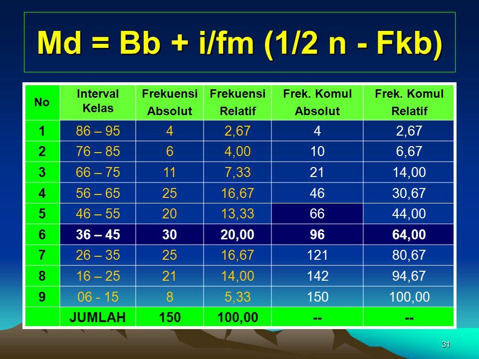 Md = Bb + i/fm (1/2 n - Fkb) 1 86 – 95 4 2,67 2 76 – 85 6 4,00 10 6,67