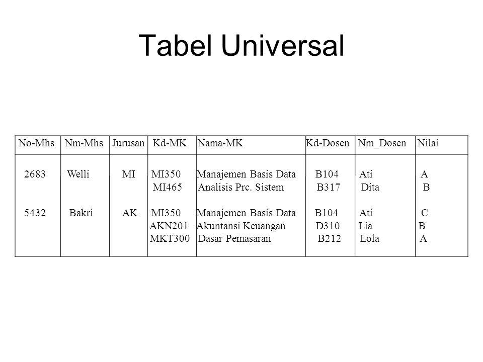 Tabel Universal No-Mhs Nm-Mhs Jurusan Kd-MK Nama-MK Kd-Dosen Nm_Dosen Nilai.