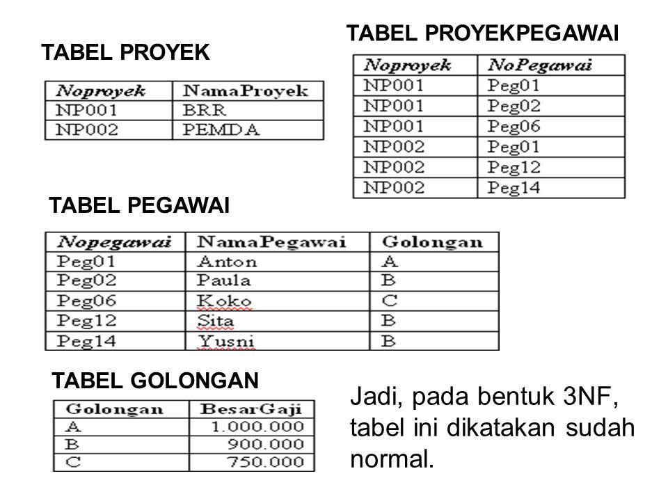 Jadi, pada bentuk 3NF, tabel ini dikatakan sudah normal.