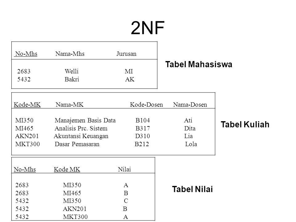 2NF Tabel Mahasiswa Tabel Kuliah Tabel Nilai No-Mhs Nama-Mhs Jurusan