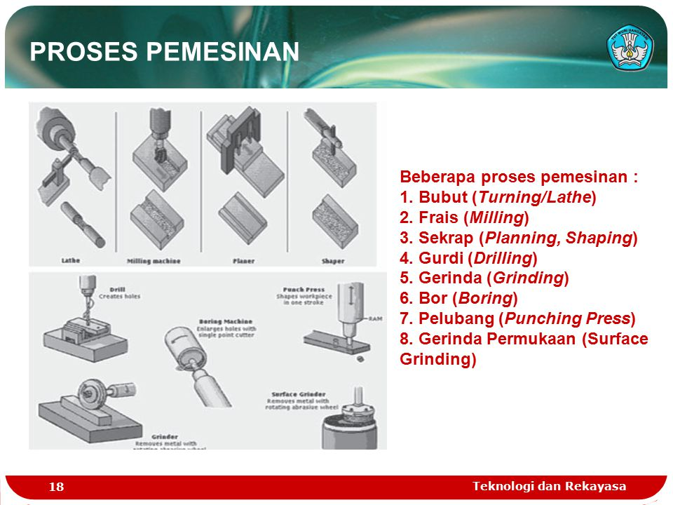 PROSES PEMESINAN Beberapa proses pemesinan : 1. Bubut (Turning/Lathe)