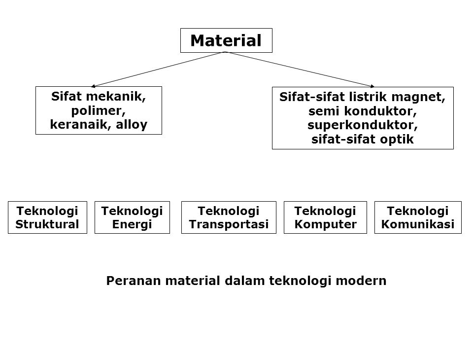 Material Sifat mekanik, polimer, keranaik, alloy