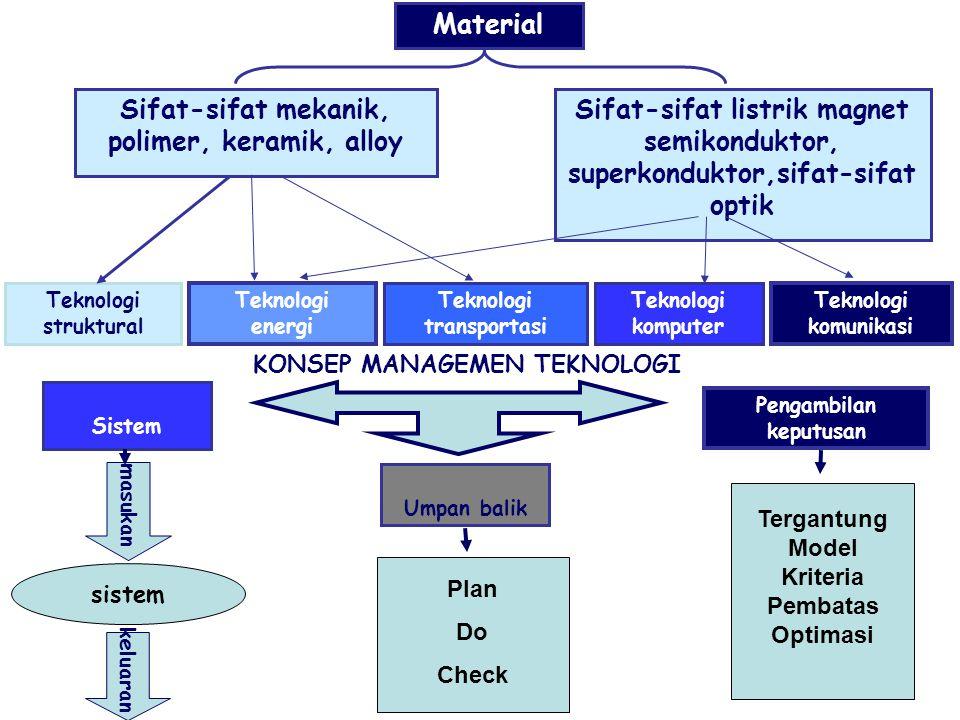 Sifat-sifat mekanik, polimer, keramik, alloy Pengambilan keputusan
