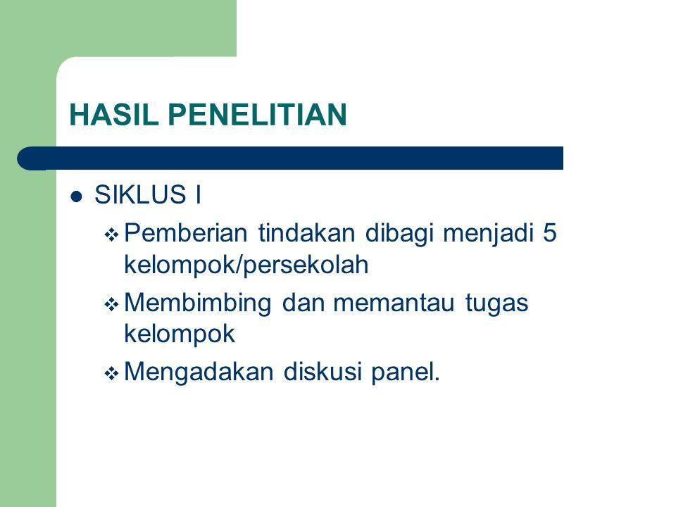HASIL PENELITIAN SIKLUS I