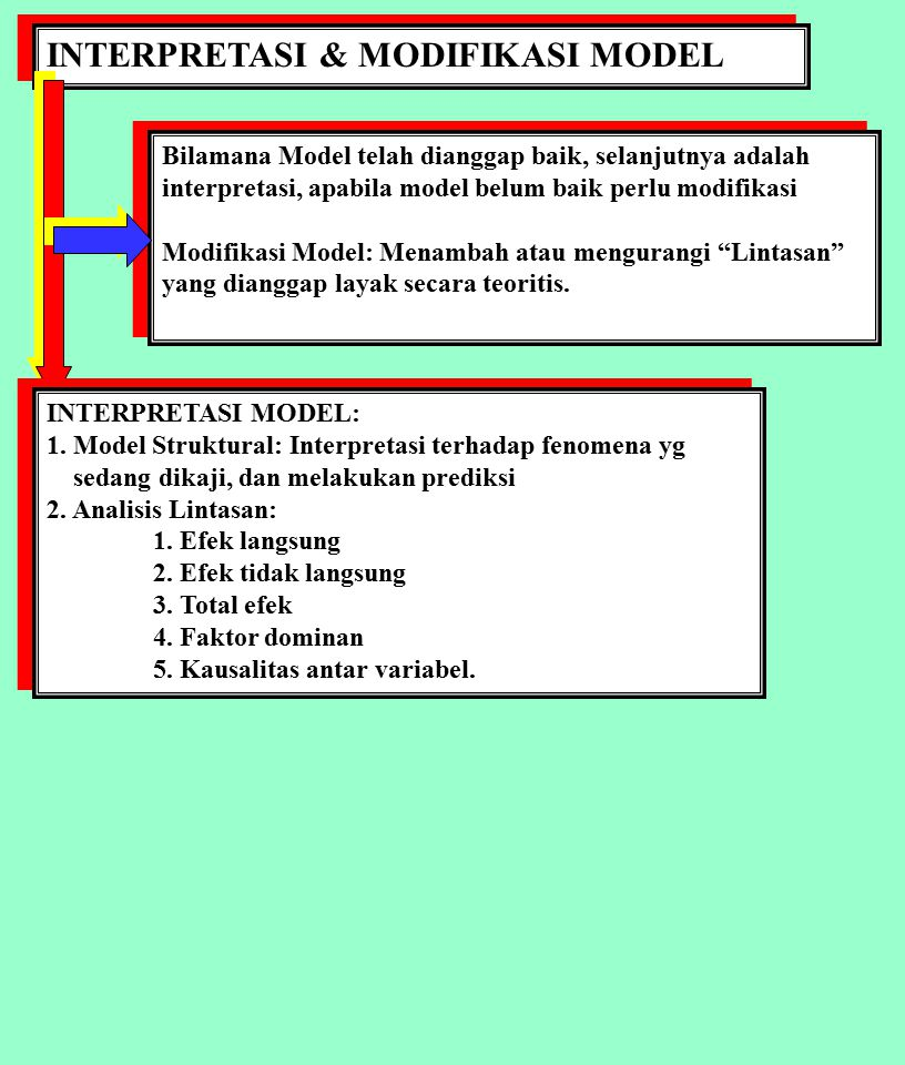 INTERPRETASI & MODIFIKASI MODEL