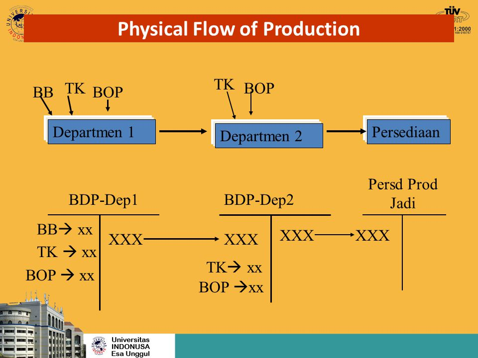 Physical Flow of Production