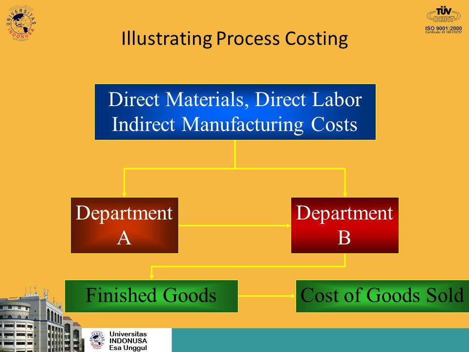 Illustrating Process Costing