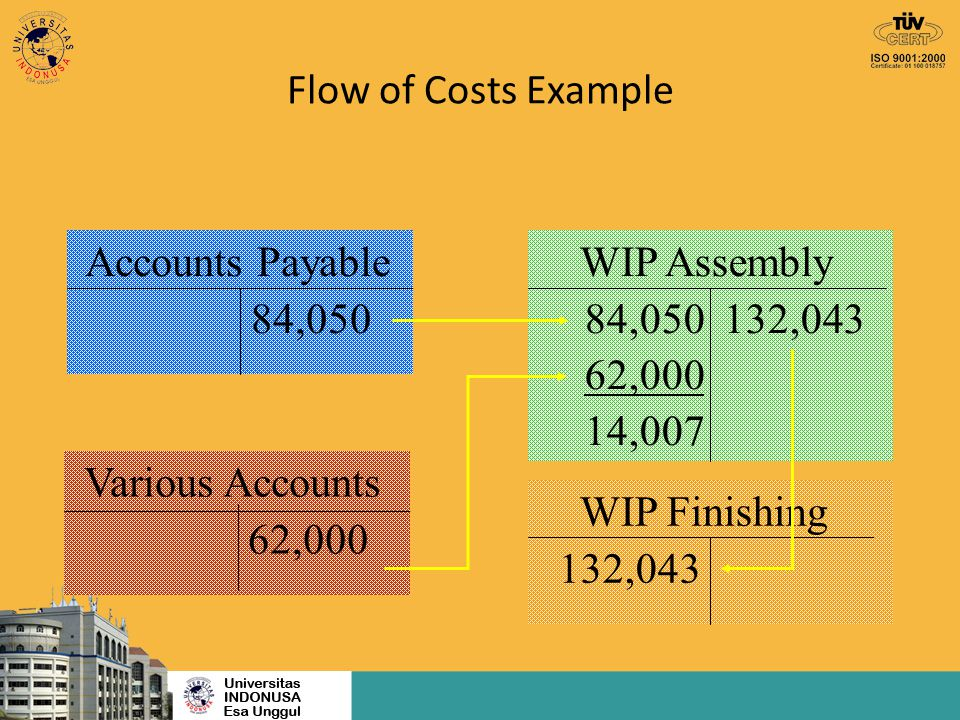 Flow of Costs Example Accounts Payable. 84,050. WIP Assembly. 84,050 132,043. 62,000. 14,007.