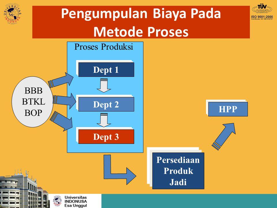 Pengumpulan Biaya Pada Metode Proses