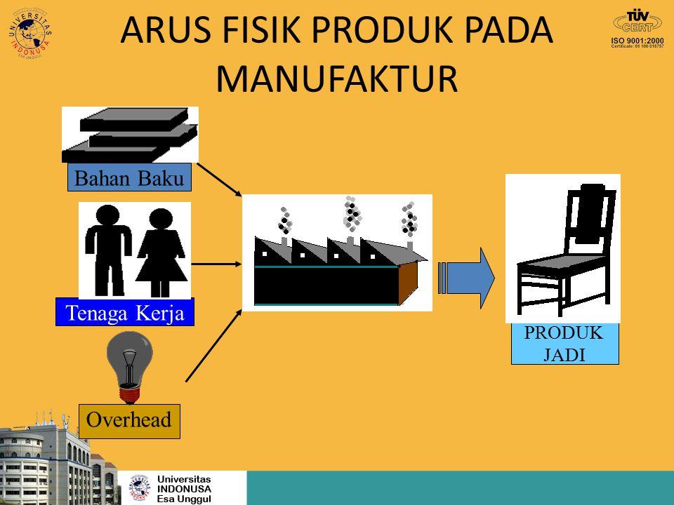ARUS FISIK PRODUK PADA MANUFAKTUR