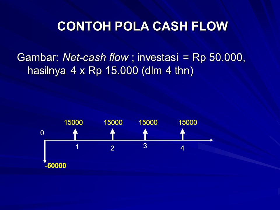 CONTOH POLA CASH FLOW Gambar: Net-cash flow ; investasi = Rp 50.000, hasilnya 4 x Rp 15.000 (dlm 4 thn)
