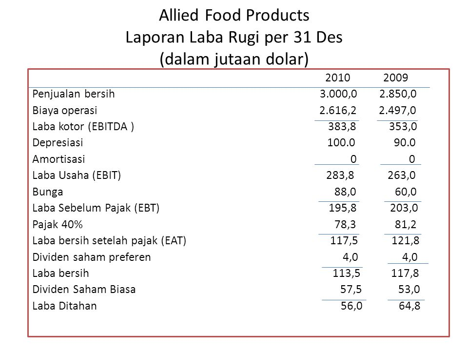 Allied Food Products Laporan Laba Rugi per 31 Des (dalam jutaan dolar)