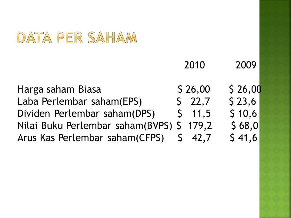 Data Per saham