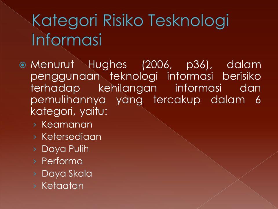 Kategori Risiko Tesknologi Informasi