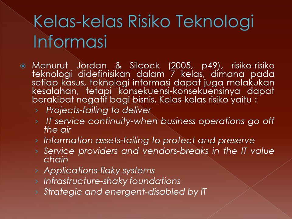 Kelas-kelas Risiko Teknologi Informasi