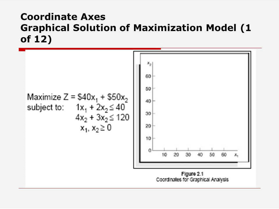 Coordinate Axes Graphical Solution of Maximization Model (1 of 12)