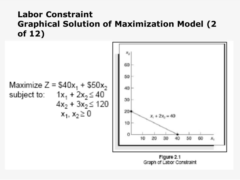 Labor Constraint Graphical Solution of Maximization Model (2 of 12)