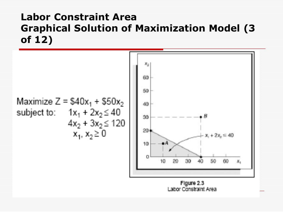 Labor Constraint Area Graphical Solution of Maximization Model (3 of 12)