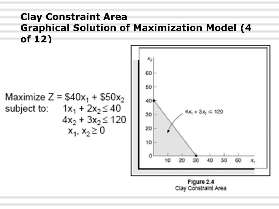 Clay Constraint Area Graphical Solution of Maximization Model (4 of 12)