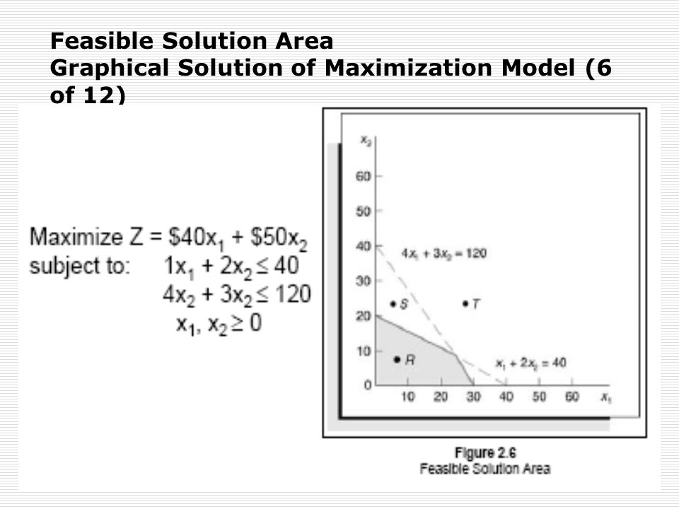 Feasible Solution Area Graphical Solution of Maximization Model (6 of 12)