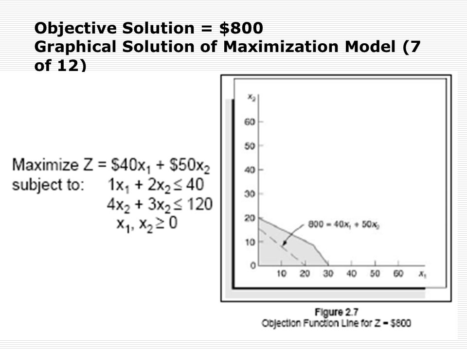 Objective Solution = $800 Graphical Solution of Maximization Model (7 of 12)