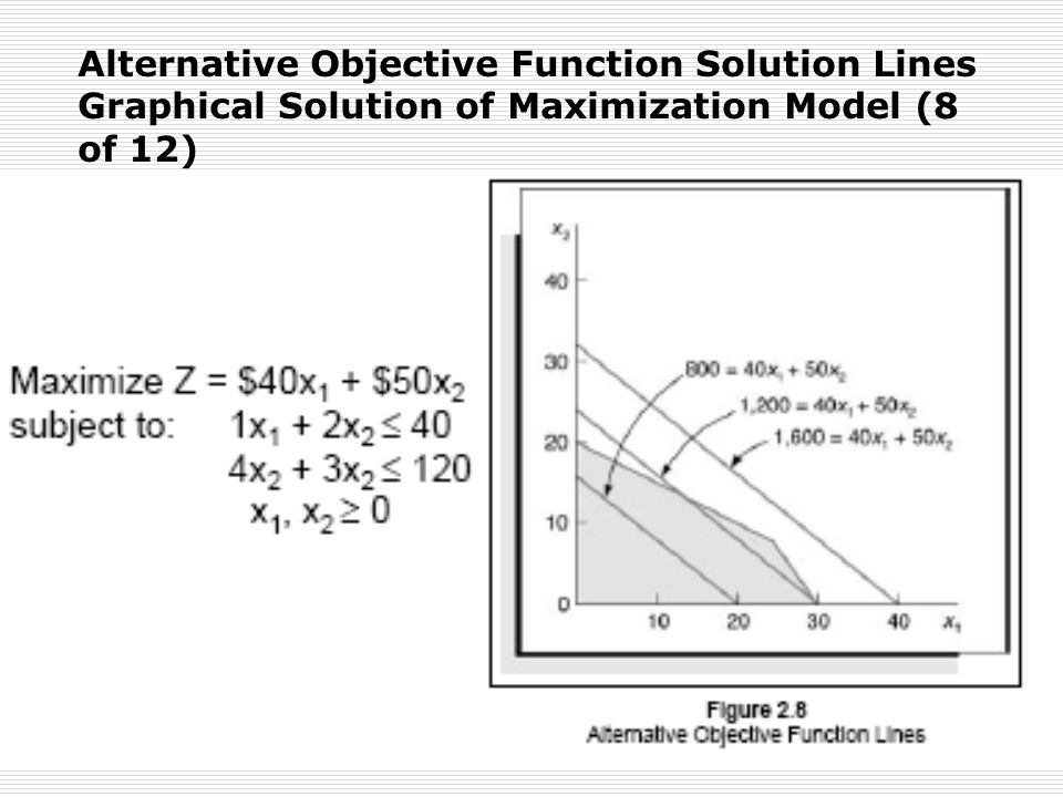 Alternative Objective Function Solution Lines Graphical Solution of Maximization Model (8 of 12)