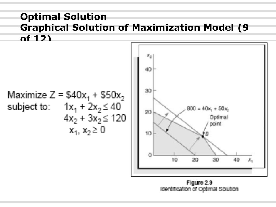 Optimal Solution Graphical Solution of Maximization Model (9 of 12)
