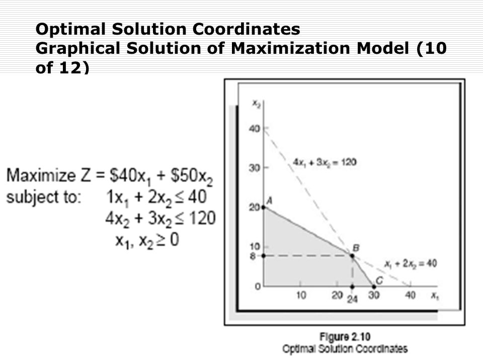 Optimal Solution Coordinates Graphical Solution of Maximization Model (10 of 12)