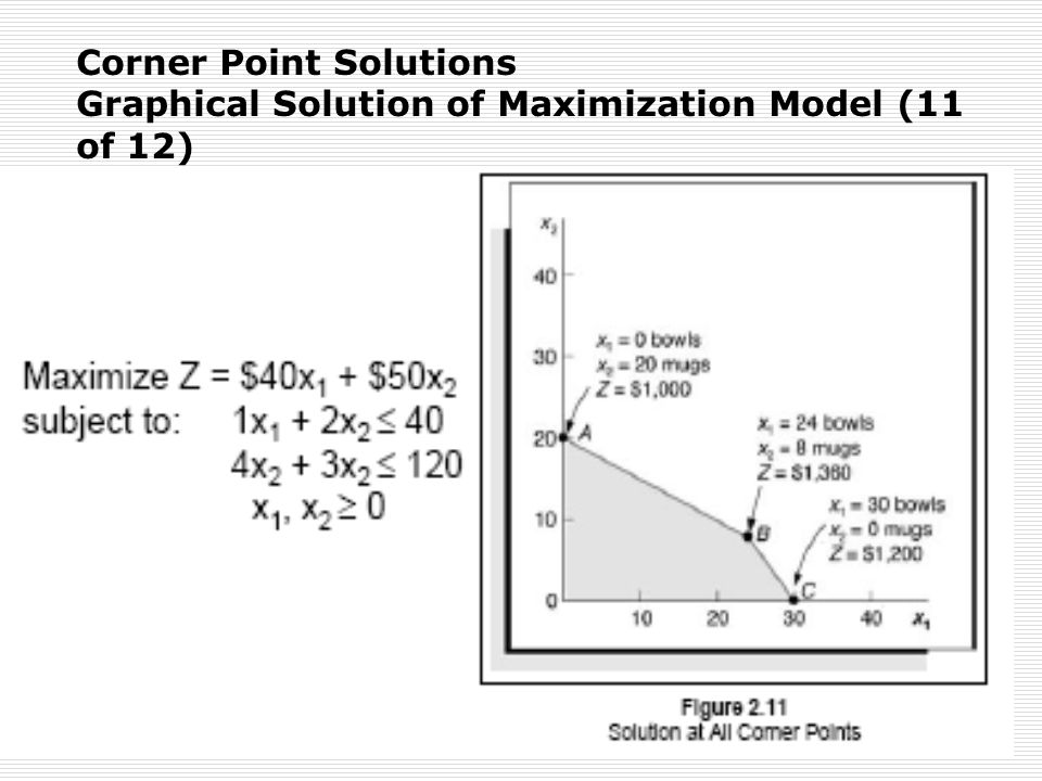 Corner Point Solutions Graphical Solution of Maximization Model (11 of 12)