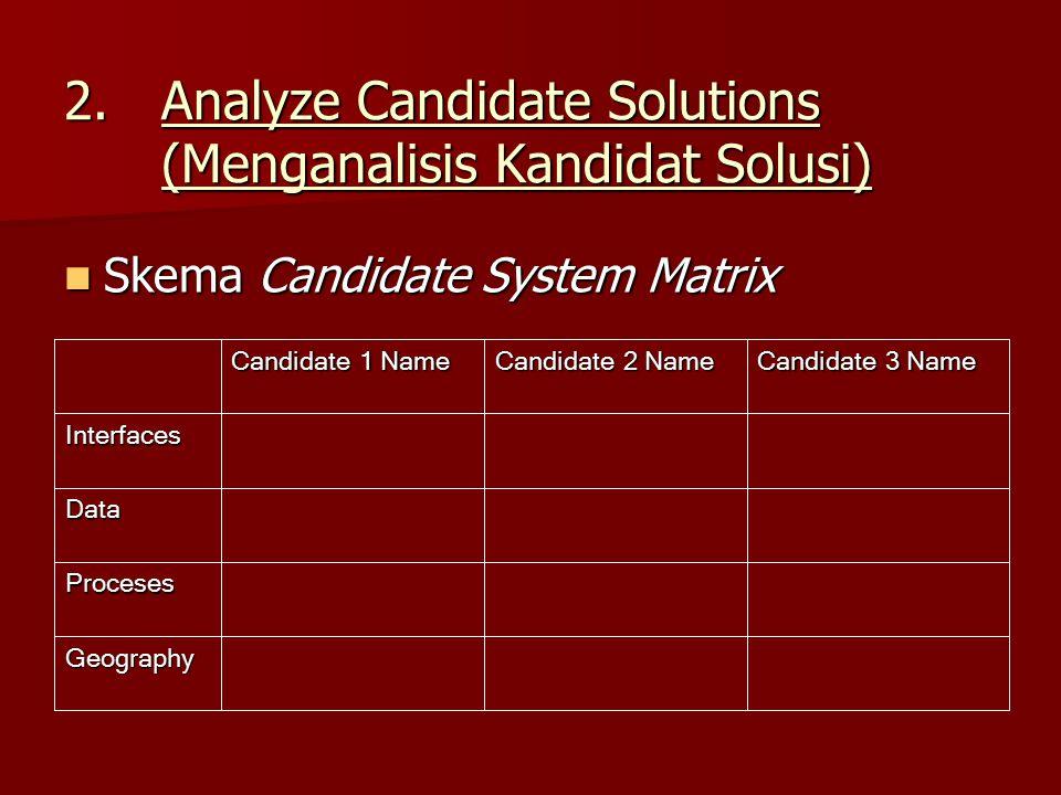 Analyze Candidate Solutions (Menganalisis Kandidat Solusi)