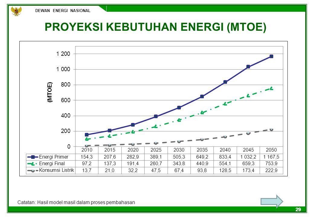 PROYEKSI KEBUTUHAN ENERGI (MTOE)