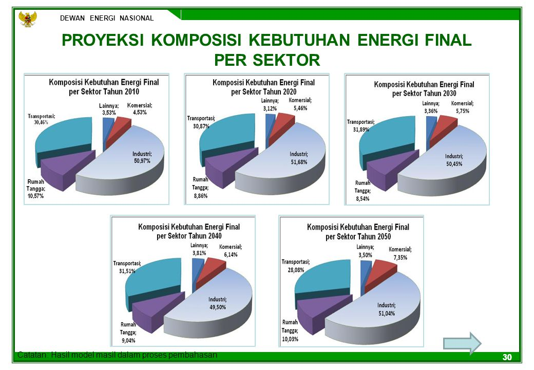 PROYEKSI KOMPOSISI KEBUTUHAN ENERGI FINAL PER SEKTOR
