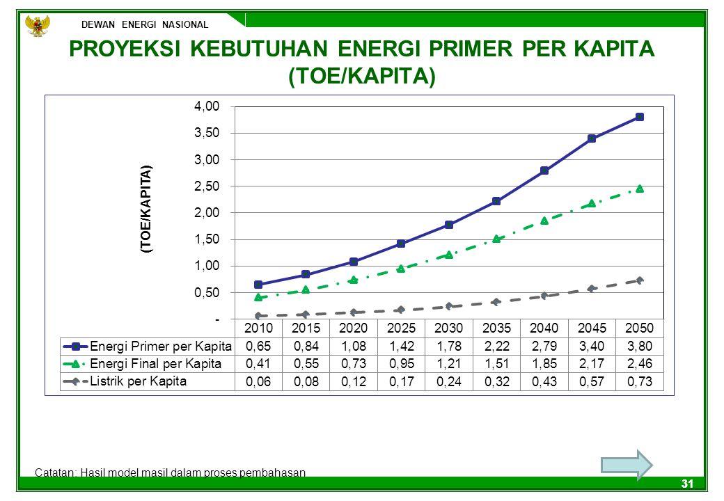 PROYEKSI KEBUTUHAN ENERGI PRIMER PER KAPITA (TOE/KAPITA)